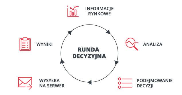 Schemat decyzyjności wsymulacjach biznesowych wykorzystywanych naprzedmiocie podstawy przedsiębiorczości