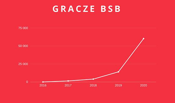 Liczba graczy Branżowych Symulacji Biznesowych wlatach 2016-2020