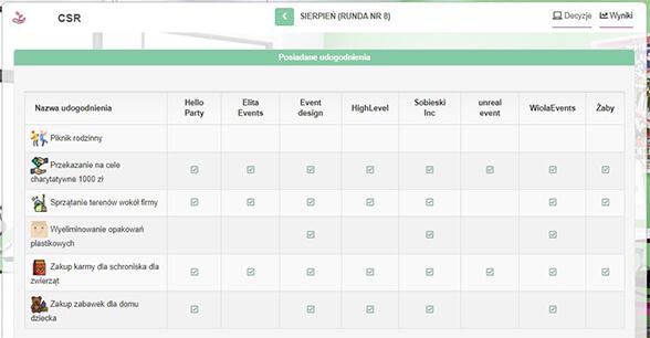 podkarpackie mistrzostwa przedsiębiorczości społecznej - wyniki csr